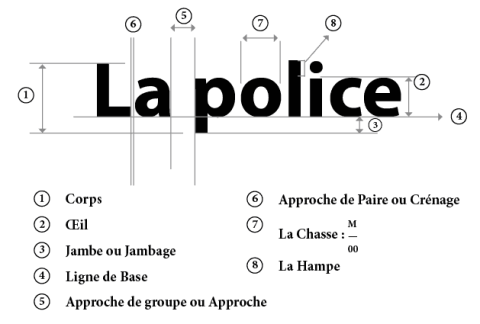 Anatomie d'une Police
